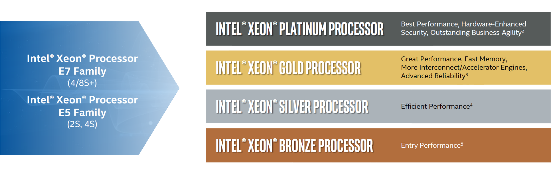 Intel Scalable Family