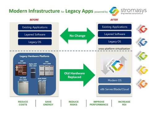 Stromasys Legacy System Emulation Solutions | ASA Computers